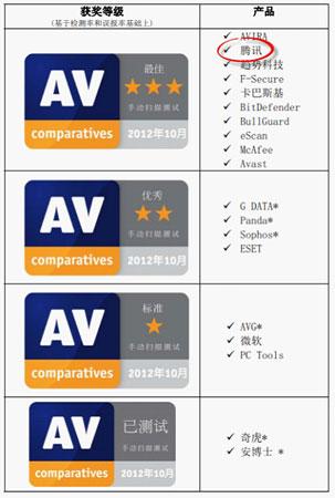 腾讯电脑管家夺得AV-C国际杀毒评测最高奖_电脑管家安全资讯e240